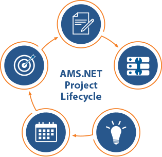 Each AMS.NET project follows a methodical 5 step project cycle to ensure a successful implementation.