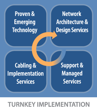 AMS.NET provides turnkey implementation for voice, data, video, security, wireless and more.